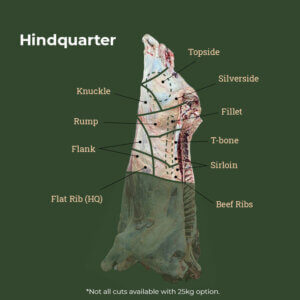 Hindquarter Cuts Sections 25kg